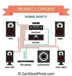 パーティー, 恋人, 回転, 受信機, 平ら, プレーヤー,  subwoofer, 配線, システム, ベクトル, 音楽, 連結しなさい, パーティー, 家, スピーカー, あなたの, デザイン