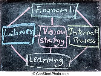 ビジネス, スコア, バランス, 分析, カード