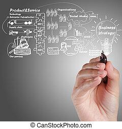 ビジネス, プロセス, 考え, 手, 板, 図画