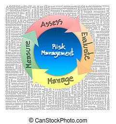 ビジネス, 危険, 管理, 概念