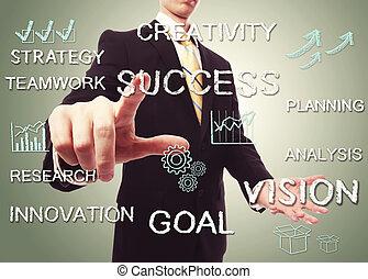 ビジネス, 指すこと, 成功, 人