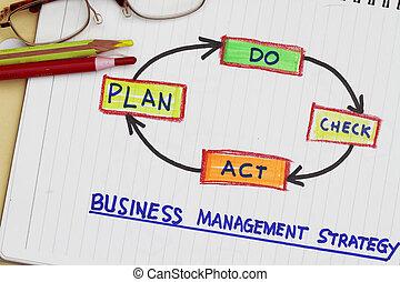 ビジネス, 管理, 作戦
