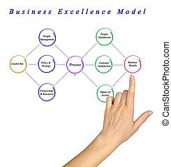ビジネス, 素晴らしさ, モデル