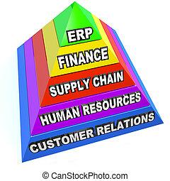 ピラミッド, 資源, 計画, ステップ, 企業, erp, 要素
