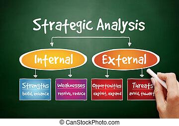 フローチャート, 分析, 手, 引かれる, 戦略上である