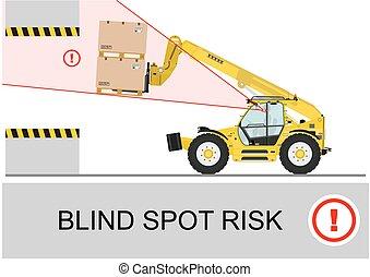 ブラインド, risk., スポット