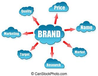 ブランド, 単語, 上に, 雲, 案