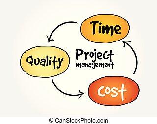 プロジェクト管理, 心, 地図