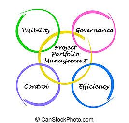 プロジェクト, ポートフォリオ, 管理