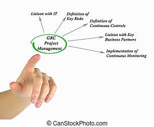 プロジェクト, 管理,  grc