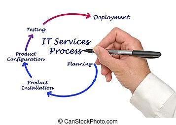 プロセス, それ, サービス