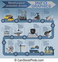 プロセス, インフォメーション, 産業, metallurgical