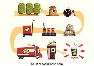 プロセス, コーヒー, 生産, infographic