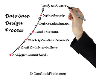プロセス, デザイン, データベース