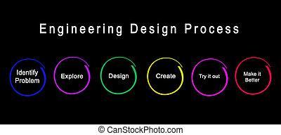 プロセス, デザイン, 工学, ステップ