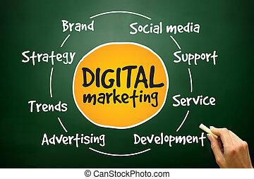プロセス, マーケティング, デジタル