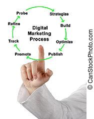 プロセス, マーケティング, 女, 提出すること, デジタル