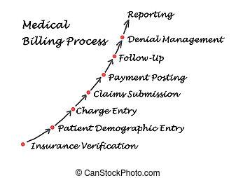 プロセス, 医学, 計算