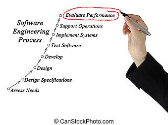 プロセス, 工学, ソフトウェア