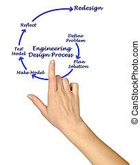 プロセス, 工学, デザイン