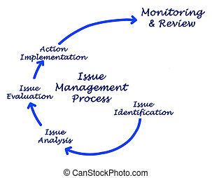 プロセス, 管理, 問題
