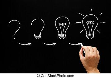 プロセス, 黒板, 概念, 考え, 成長する