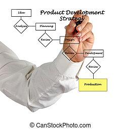 プロダクト開発, プロセス