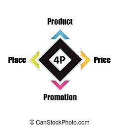 プロダクト, ビジネス 概念, マーケティング, 4p, 混合, モデル, 昇進, 旗, 特別