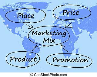 プロダクト, マーケティング, 価格, 図, 混合, 場所, 昇進