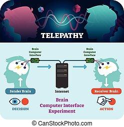 ベクトル, コンピュータ, illustration., 脳, 実験, テレパシー, インターフェイス, scheme.