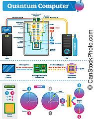 ベクトル, ラベルをはられた, scheme., quantum, コンピュータイラスト, qubit, infographic.