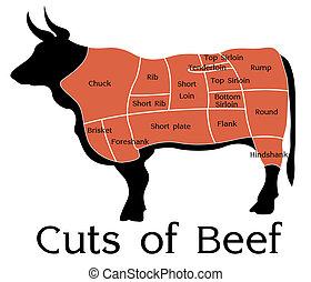 ベクトル, 牛肉, 切口, チャート