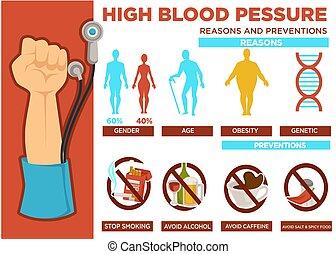 ベクトル, 高く, 血, 防止, 理由, ポスター, 圧力