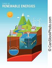 ベクトル, eolic, グラフィック, エネルギー, エネルギー, -, 水力電気, 地熱, 太陽, タイプ, ...