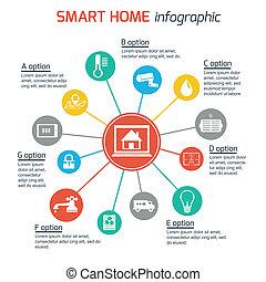 ホーム・オートメーション, 技術, 痛みなさい, infographics