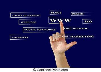 ボタン, e- ビジネス