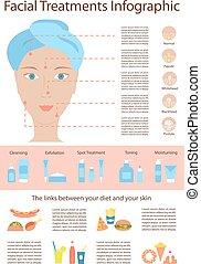 ポスター, infographics, 問題, 皮膚