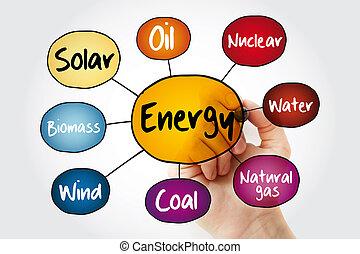 マーカー, 地図, エネルギー, 心, フローチャート