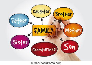 マーカー, 地図, 心, 家族