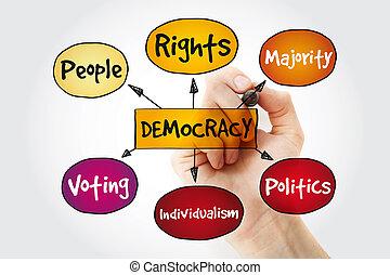マーカー, 地図, 心, 民主主義