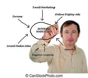 マーケティング, インターネット