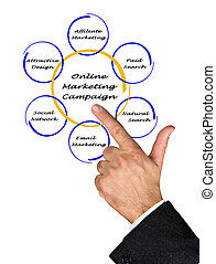 マーケティング, キャンペーン, オンラインで