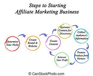 マーケティング, ステップ, affiliate, 始める, ビジネス