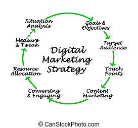 マーケティング, デジタル, 作戦