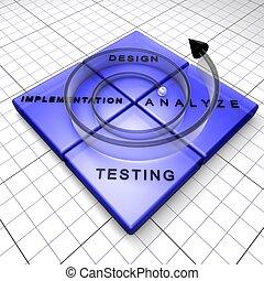 モデル, ソフトウェア, lifecycle, らせん状に動きなさい