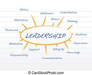 モデル, リーダーシップ, メモ用紙