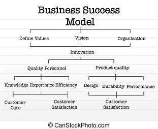 モデル, 上に, 成功, ビジネス, チャート