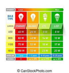 ライト, 比較, チャート, 電球, infogra