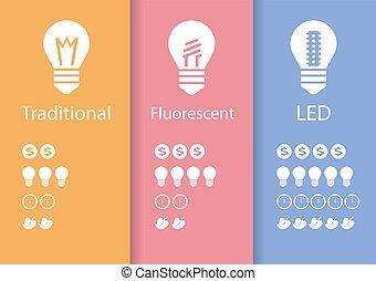 ランプ, エネルギー, セービング, リードした