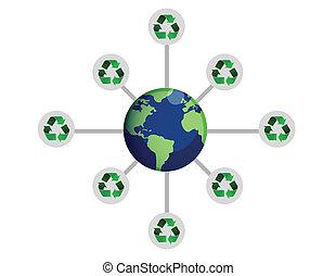 リサイクルしなさい, 世界, 概念, のまわり